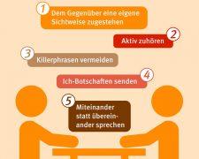 Tipps, wie über Konflikte reden gelingt - Bild